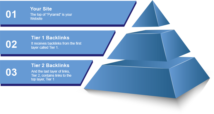 Tiered backlinks